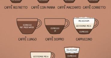 Koffiewijzer